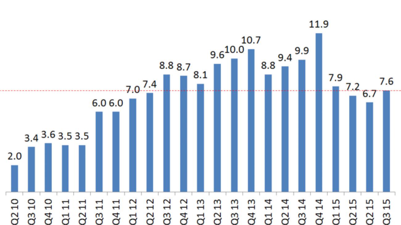 Xperia Phone Sells Report