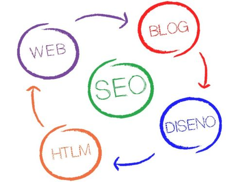 Web Positioning: 5 Steps To Improve in Google and Increase Your Online Sales