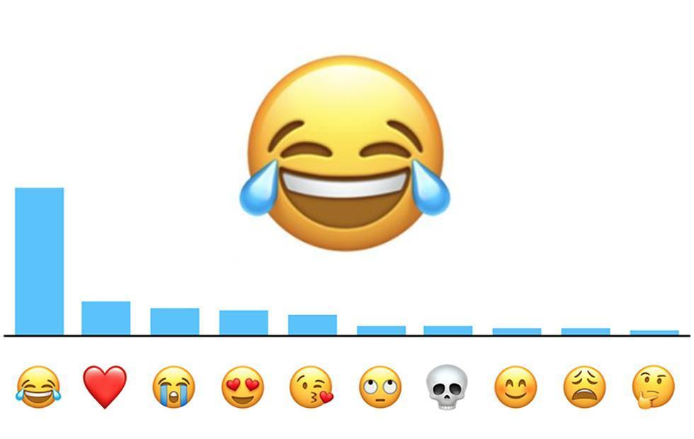 most used emojis